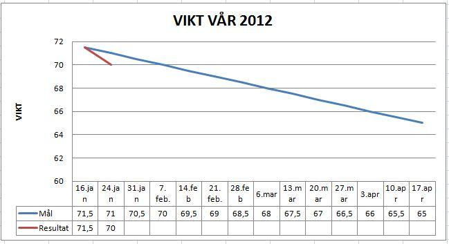 Viktresultat vår 2012